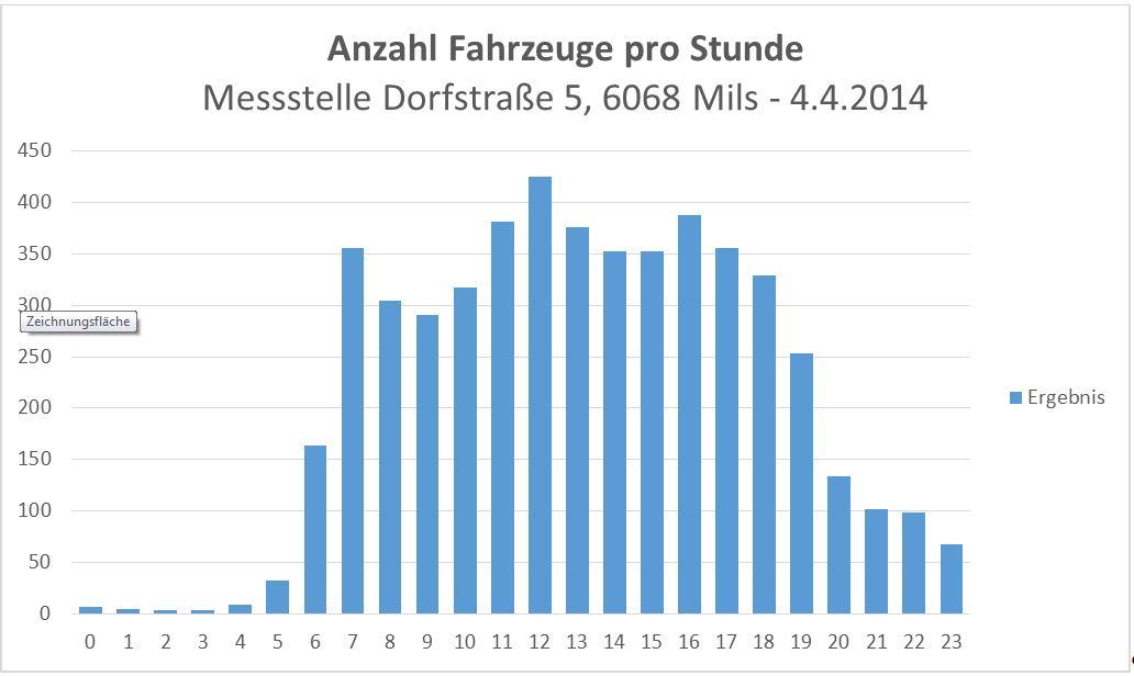 20150404 Anzahl Autos pro Stunde