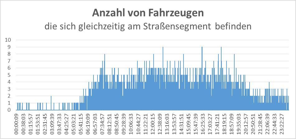 20150404 Anzahl von Fahrzeugen Dorfstrasse